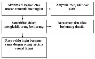 kerja oxytocin yasopressin